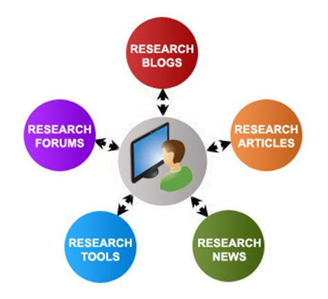 Importance of good research proposal